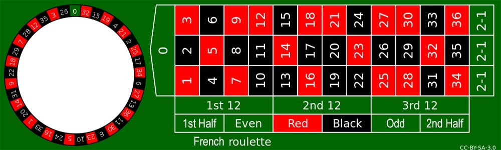 French roulette rules bingo game no deposit